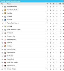 Premier League Table Premier League Table As Arsenal Held By Leicester To Fall