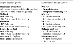 second language acquisition theory and learner corpus research