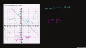 intro to function symmetry video khan academy
