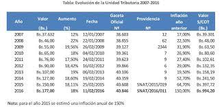 tabla de ingresos para medical 2016 accounting services tax audit business consulting gsa