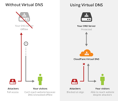 announcing virtual dns ddos mitigation and global distribution