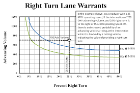 aashto clear zone table 900 intersections 901 general design considerations objectives