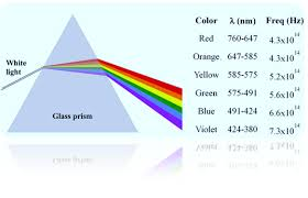 what is the wavelength of red light inside a glass prism which colour of light would travel the fastest