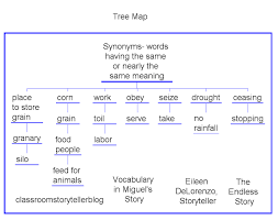 synonym for map brain compatible strategies with thinking maps