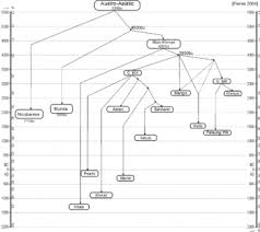 stammbaum co jp tree model wikipedia