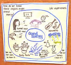 sound energy circle map science teach me pinterest circles