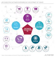 The Internet Of Things And by Customer Experience In The Iot Internet Of Things Altimeter