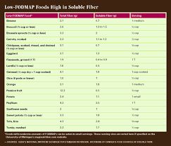 fiber u0026 irritable bowel syndrome today u0027s dietitian magazine