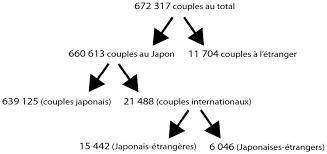 gã teaux de mariage les japonais dans l empire du mariage cairn info