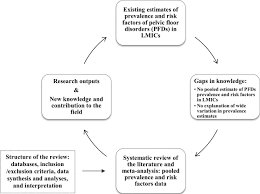 how to write a meta analysis research paper systematic review and meta analysis of prevalence of and risk statistical analysis