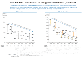 Cost To Build Report Cost Of Solar Power Vs Cost Of Wind Power Coal Nuclear