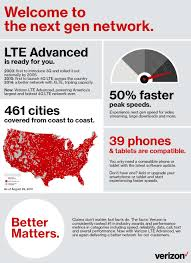 T Mobile Usa Coverage Map by Verizon Rolls Out Lte Advanced With 50 Faster Peak Speeds In 461