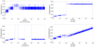entropy free full text multi level wavelet shannon entropy