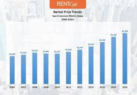 rental price apartment construction at a 10 year high eases pressure on rental