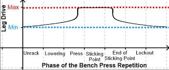 Rep Chart For Bench Press 9 Tips For Improving Leg Drive On Bench Press