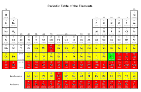 Isotope Periodic Table The U201cdestabilized U201d Element Bismuth Plus Others Which May Join It