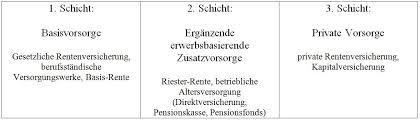 absicherung im alter altersvorsorge die atlantic gesellschaft für versicherungsvermittlung mbh
