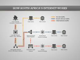 this is what south africa u0027s internet actually looks like