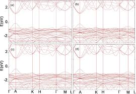 zero dipole molecular organic cations in mixed organic u2013inorganic