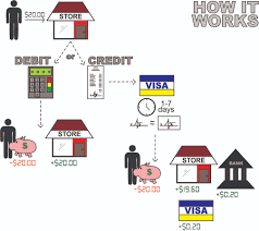 Home Design Credit Card Stores by The Only Right Answer To U201cdebit Or Credit U201d U2013 Marotta On Money