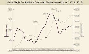 housing trends 2017 not sure whether to buy or sell here s your guide to honolulu s