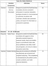 Job Description Call Center Wo2001097083a1 Google Patents