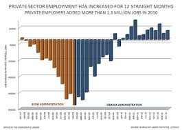 jobs under obama administration obama created more jobs in one year than bush created in eight a