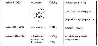 les halogenes derives halogenes