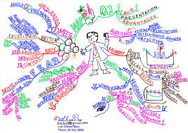 Mind Map Examples Mind Map Present Yourself Book