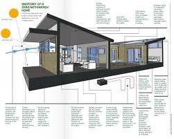 zero net energy homes energy efficient house google search energy and homes