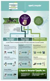 bureau d udes environnement processus recyclage piles fr environnement jeunesse