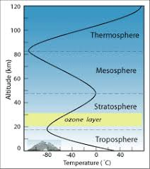 composition of earth u0027s atmosphere earth science visionlearning