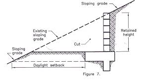 CONCRETE BLOCK WALLRETAINING WALLS CONSTRUCTIONCITY OF THOUSAND OAKS - Retaining wall engineering design