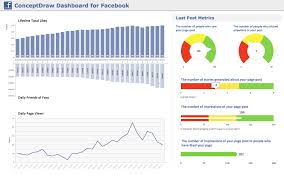 conceptdraw samples dashboards and kpi s