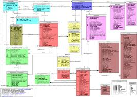 Mysql Change Table Collation A Diagram Of The Mysql Information Schema