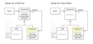 design pattern php là gì composite pattern wikipedia