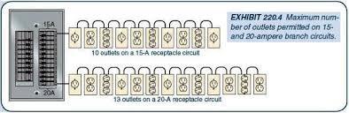 receptacle branch circuit design calculations u2013 part three
