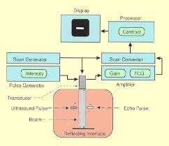 ultrasound machine comparison table ultrasound production and interactions