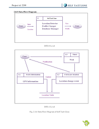 final year project report on self tacit zone location based android u2026