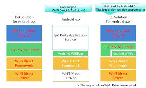 android wifi direct wi fi direct isb corp