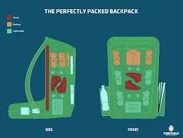 Ideas For Hanging Backpacks How To Pack Shoes In Your Backpack Tortuga Backpacks Blog