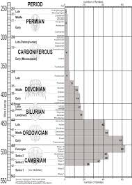 trilobite geological time scale