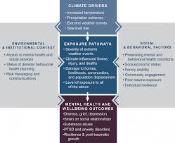 changement de si e social chapter 8 mental health and well being climate and health assessment