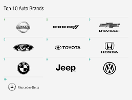 toyota brands top 10 auto brands in digital the daily l2