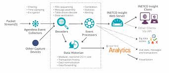 transaction monitoring software inetco insight