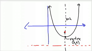 how to sketch the graph of a parabola youtube