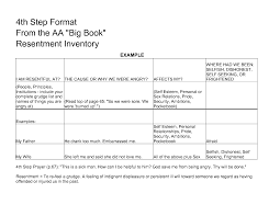 28 step 4 worksheets fourth step inventory worksheets