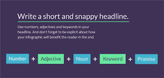 7 steps to writing compelling infographic copy infographic