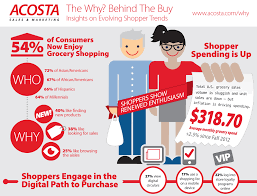 Grocery Merchandising Jobs Chore No More Study Reveals Consumers Actually Enjoy Grocery