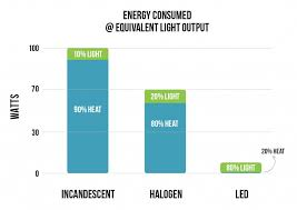led vs incandescent u0026 halogen superbrightleds com